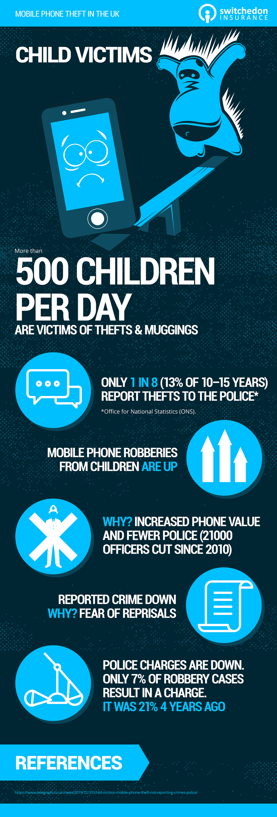 Child Victims of mobile phone theft infographic
